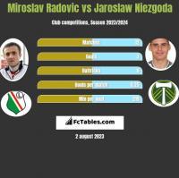 Miroslav Radovic vs Jaroslaw Niezgoda h2h player stats