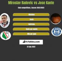Miroslav Radovic vs Jose Kante h2h player stats