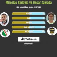 Miroslav Radovic vs Oscar Zawada h2h player stats