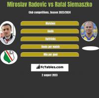 Miroslav Radovic vs Rafal Siemaszko h2h player stats
