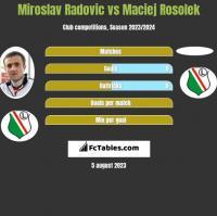 Miroslav Radovic vs Maciej Rosolek h2h player stats