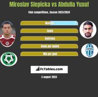 Miroslav Slepicka vs Abdulla Yusuf h2h player stats