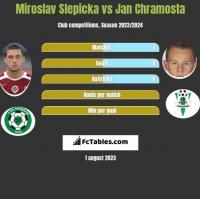 Miroslav Slepicka vs Jan Chramosta h2h player stats