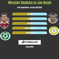 Miroslav Slepicka vs Jan Rezek h2h player stats