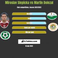 Miroslav Slepicka vs Martin Dolezal h2h player stats