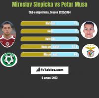 Miroslav Slepicka vs Petar Musa h2h player stats