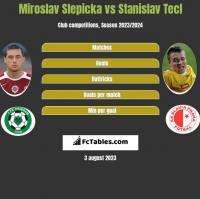 Miroslav Slepicka vs Stanislav Tecl h2h player stats