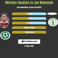 Miroslav Slepicka vs Jan Matousek h2h player stats