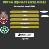Miroslav Slepicka vs Sunday Adetunji h2h player stats