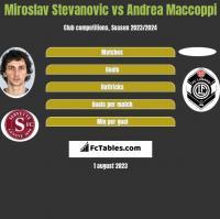Miroslav Stevanovic vs Andrea Maccoppi h2h player stats