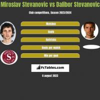 Miroslav Stevanovic vs Dalibor Stevanović h2h player stats