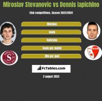 Miroslav Stevanovic vs Dennis Iapichino h2h player stats