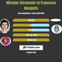 Miroslav Stevanovic vs Francesco Margiotta h2h player stats