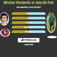 Miroslav Stevanovic vs Jung-Bin Park h2h player stats
