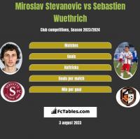 Miroslav Stevanovic vs Sebastien Wuethrich h2h player stats
