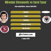 Miroslav Stevanovic vs Varol Tasar h2h player stats
