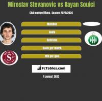 Miroslav Stevanovic vs Rayan Souici h2h player stats