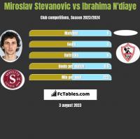 Miroslav Stevanovic vs Ibrahima N'diaye h2h player stats