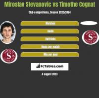 Miroslav Stevanovic vs Timothe Cognat h2h player stats