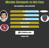 Miroslav Stevanovic vs Idriz Voca h2h player stats