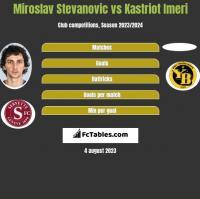 Miroslav Stevanovic vs Kastriot Imeri h2h player stats