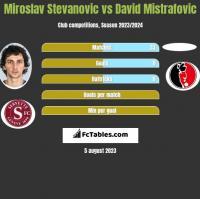 Miroslav Stevanovic vs David Mistrafovic h2h player stats