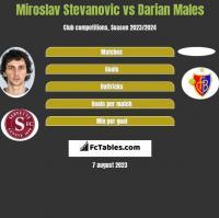 Miroslav Stevanovic vs Darian Males h2h player stats