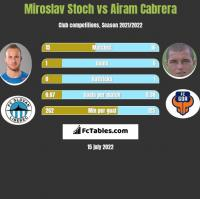 Miroslav Stoch vs Airam Cabrera h2h player stats