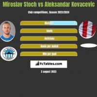 Miroslav Stoch vs Aleksandar Kovacevic h2h player stats