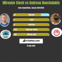 Miroslav Stoch vs Andreas Bouchalakis h2h player stats