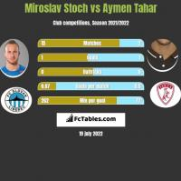 Miroslav Stoch vs Aymen Tahar h2h player stats