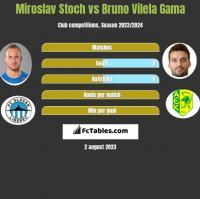 Miroslav Stoch vs Bruno Vilela Gama h2h player stats