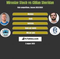 Miroslav Stoch vs Cillian Sheridan h2h player stats
