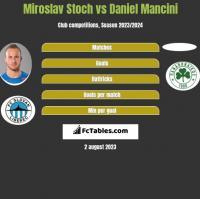 Miroslav Stoch vs Daniel Mancini h2h player stats