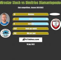 Miroslav Stoch vs Dimitrios Diamantopoulos h2h player stats