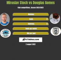 Miroslav Stoch vs Douglas Gomes h2h player stats