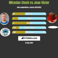 Miroslav Stoch vs Joao Victor h2h player stats