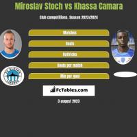 Miroslav Stoch vs Khassa Camara h2h player stats