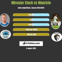 Miroslav Stoch vs Mauricio h2h player stats