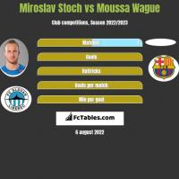 Miroslav Stoch vs Moussa Wague h2h player stats
