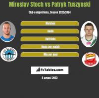 Miroslav Stoch vs Patryk Tuszyński h2h player stats