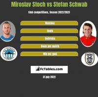 Miroslav Stoch vs Stefan Schwab h2h player stats