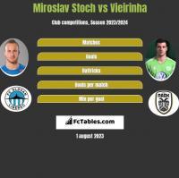Miroslav Stoch vs Vieirinha h2h player stats