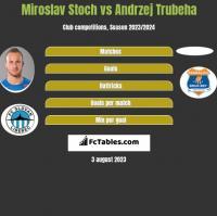 Miroslav Stoch vs Andrzej Trubeha h2h player stats