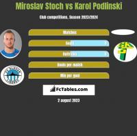 Miroslav Stoch vs Karol Podlinski h2h player stats