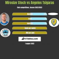 Miroslav Stoch vs Angelos Tsigaras h2h player stats