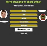 Mirza Halvadzic vs Adam Graden h2h player stats