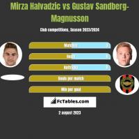 Mirza Halvadzic vs Gustav Sandberg-Magnusson h2h player stats