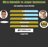 Mirza Halvadzic vs Jesper Gustavsson h2h player stats