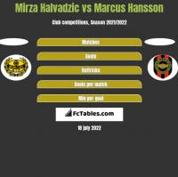 Mirza Halvadzic vs Marcus Hansson h2h player stats